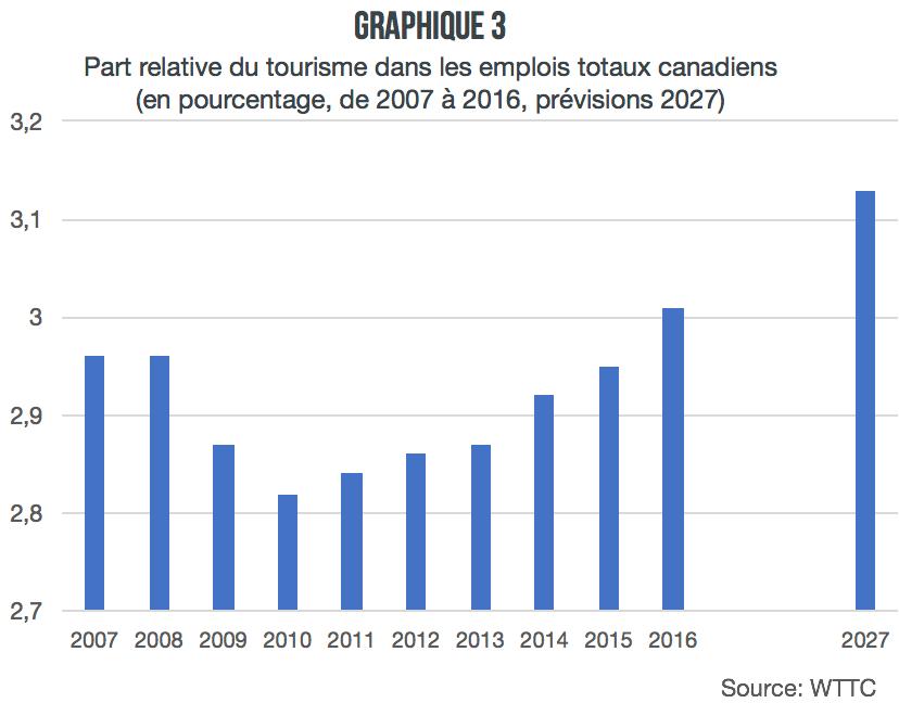 part-relative-tourisme-emplois-totaux