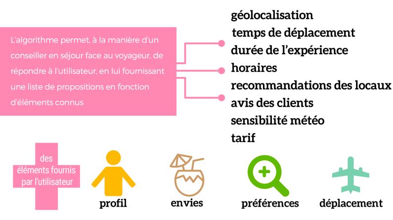 Internet_de_sejour_schema