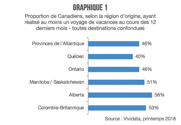 Graphique 1- quebecois