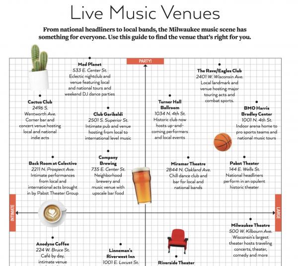 Milwaukee-guide-musique-visiteur