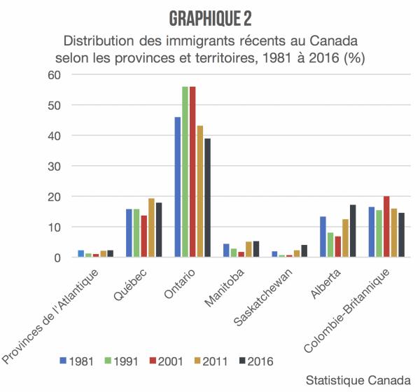 distribution_provinces_communautes_culturelles