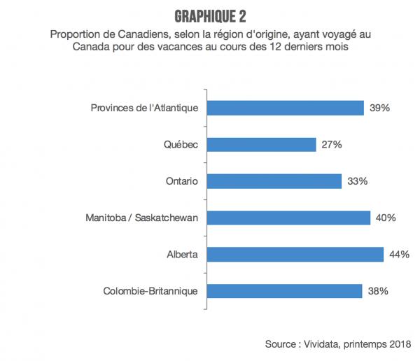 graphique 2-quebecois