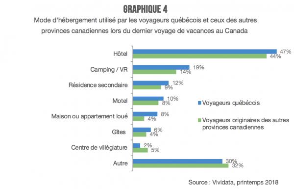 quebecois-voyageurs-hebergement-graph-quatre