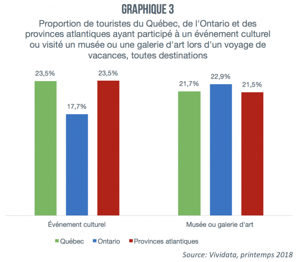 Activites_culturelles_voyage_graphique3