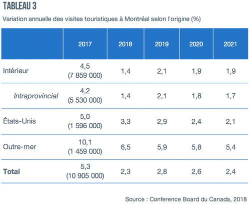 tableau3_perspective_tourisme_montreal