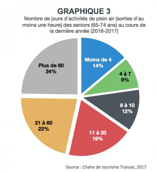 graphique3lebon-seniors-plein-air