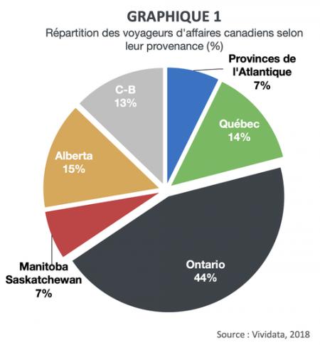 graphique1-provenance-voyageurs-affaires