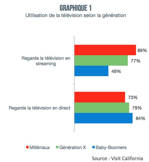 graph1_tv_selon_generation