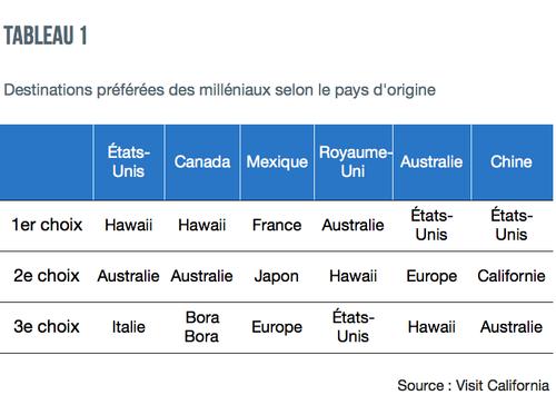 tableau_1_destinations_preferees_milleniaux