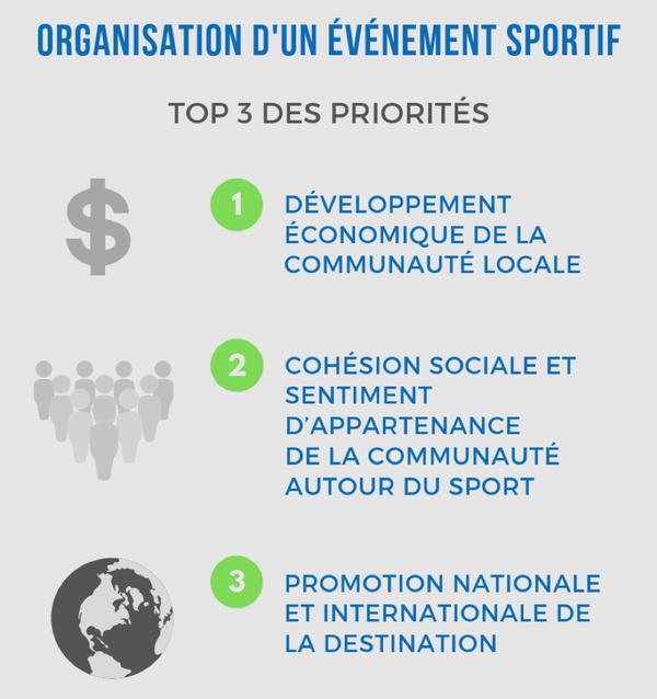 top3-priorites-evenements-sportifs