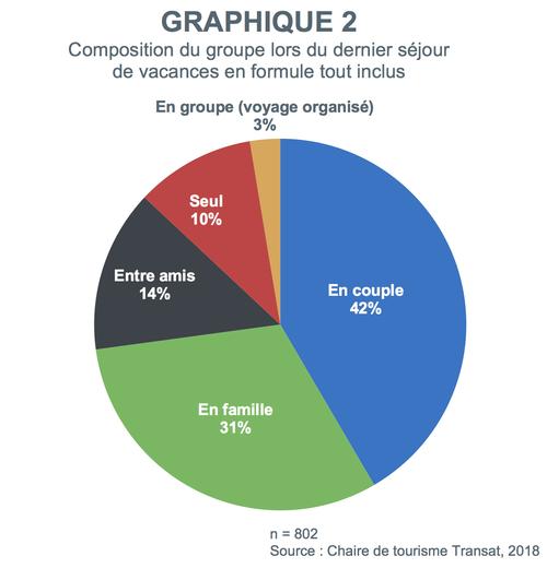 graphique2-voyages-tout-inclus-composition-groupe