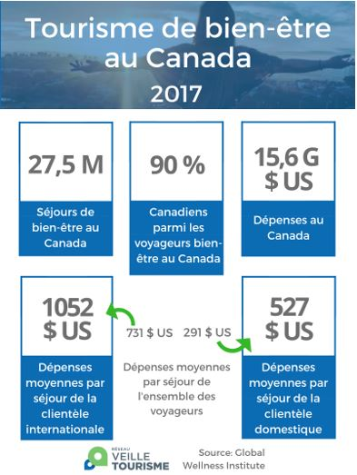 infographie bien etre Canada
