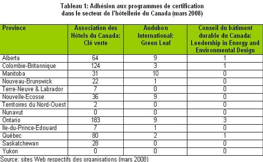 Labels_ecologiques_hotels_tabl1