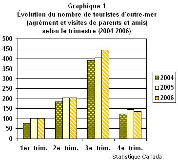 graphique1_outre-mer_2004-2006