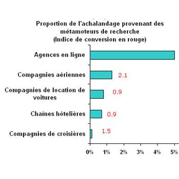Comportement_clientele_graph1