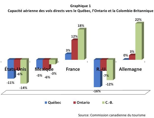Capacité aérienne des vols direct vers le Québec