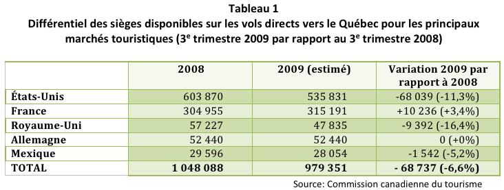 Différentiel des sièges disponibles sur les vols directs vers le Québec