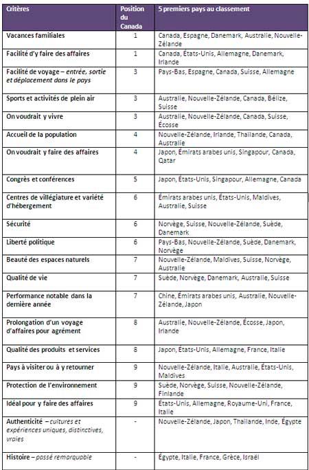 classements5a