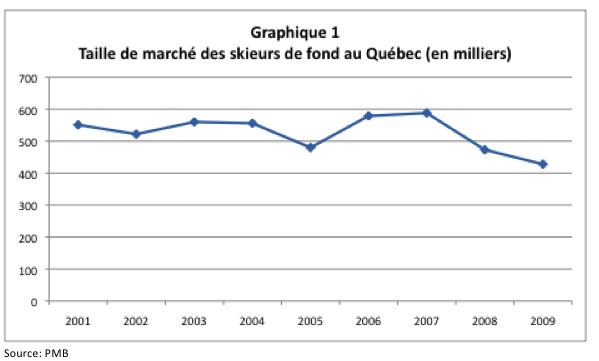 Taille de marché des skieurs de fond au Québec