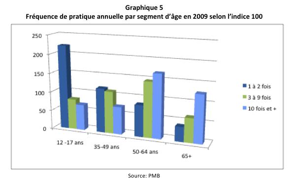 Fréquence de pratique annuelle par segment d'âge en 2009 selon l'indice 100