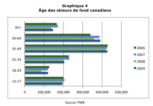 Âge des skieurs de fond canadiens