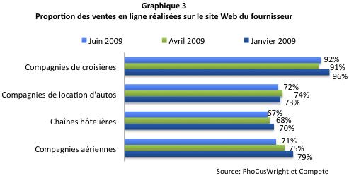 Ventes online site web fournisseurs
