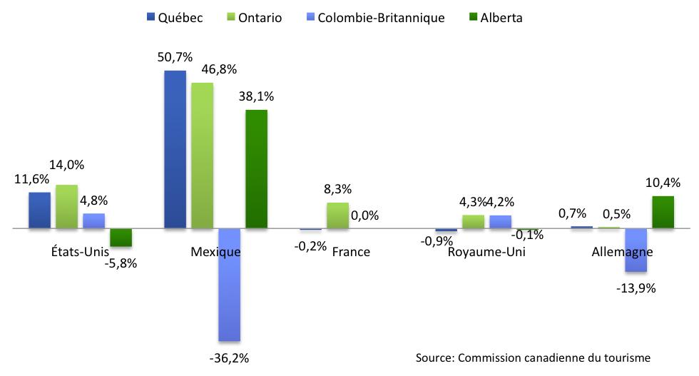 Indice_competitivite_Quebec_graph1