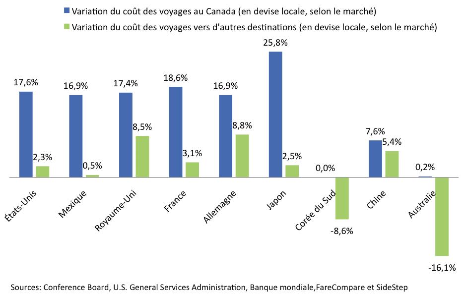 Indice_competitivite_Quebec_graph2