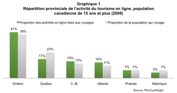 voyage_en_ligne_graph1