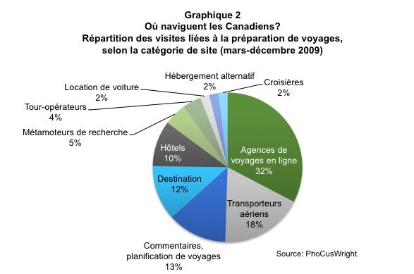 voyage_en_ligne_graph2