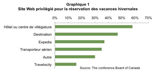 Reprise_touristique_canadienne_graph1