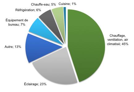 Pratiques_environnementales_hotels_graph1