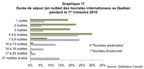 Tourisme_hivernal_Qc_graph11