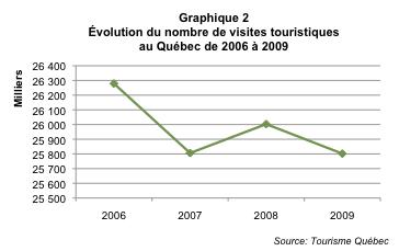 Tourisme_hivernal_Qc_graph2