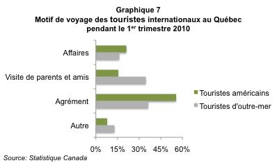 Tourisme_hivernal_Qc_graph7