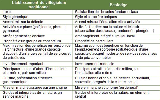 Concept_ecolodge_tableau1