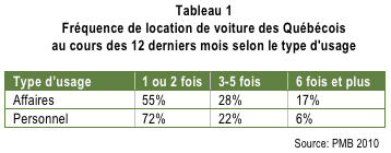 Location_voiture_tabl1