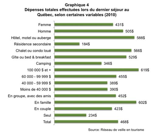 Comportement_vacances_Quebecois_graph4