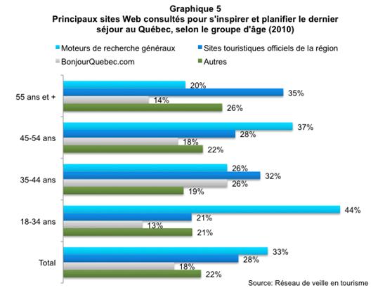 Comportement_vacances_Quebecois_graph5