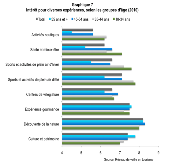 Comportement_vacances_Quebecois_graph7