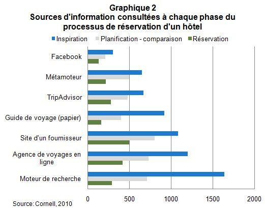 Web_choix_hotelier_graph2