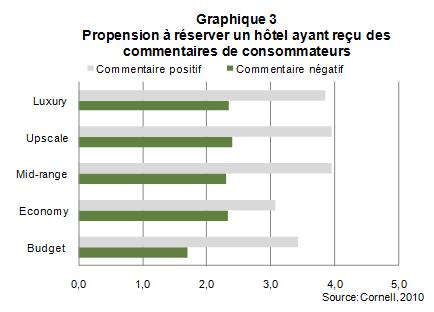 Web_choix_hotelier_graph3
