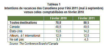 Intentions_vacances_Canadiens_tabl1