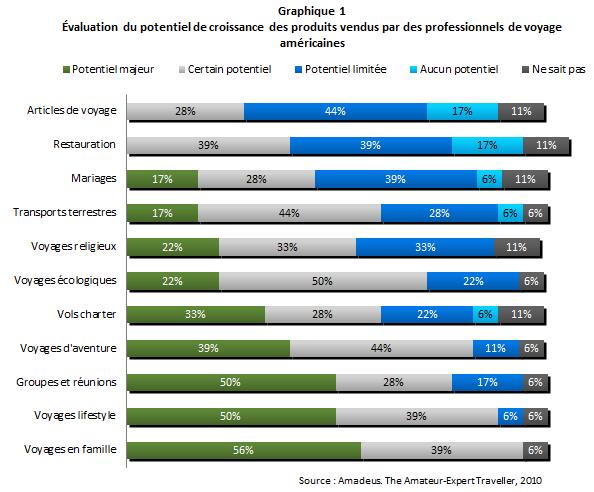 Potentiel_tourisme_religieux_graph1