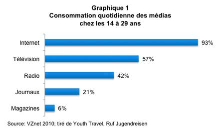 Tourisme_jeunes_graph1