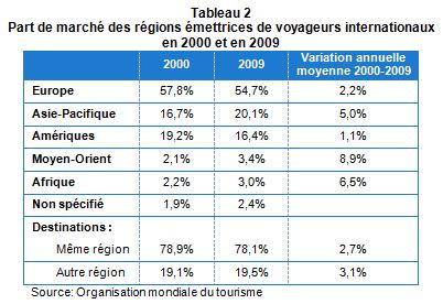classement_pays_tourisme_tabl2