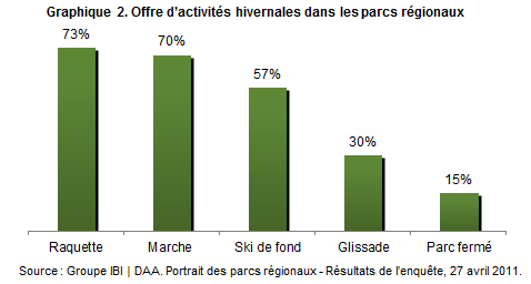 parcs_regionaux_graph2