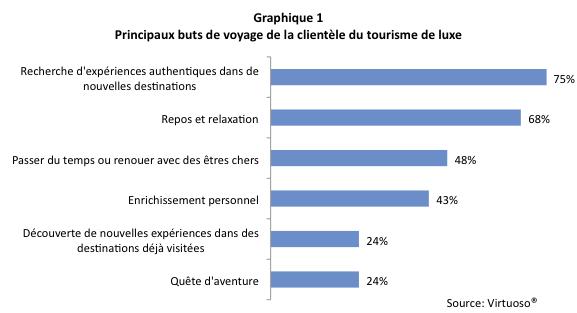 Tourisme_luxe_Graph1