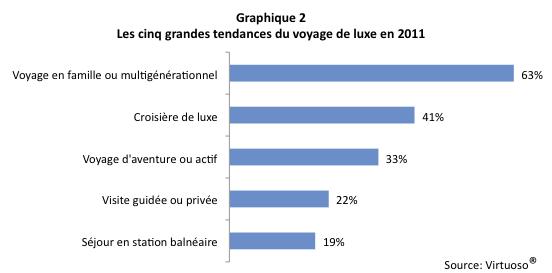 Tourisme_luxe_Graph2