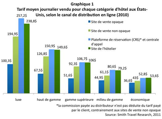 Modeles_opaques_graphique1